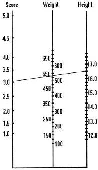 Nomogram to calculate Horse Weight